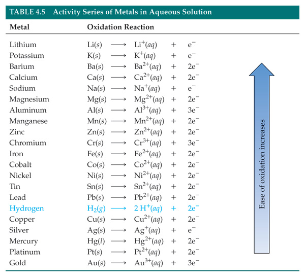 activity series of metals Long story short, metals are relatively uniform and nonmetals are diverse indeed, metals have much in common many would react with acids, and nearly all would react with salts of some other metals, so the position of a metal in the activity series tells us a good deal about its possible reactions.